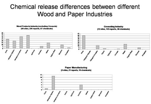 Chemical signatures for 3 types of Forest Industry