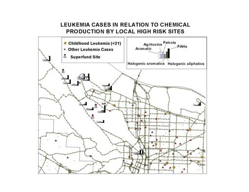 Bar Charts depicting the chemicals, by group, released by High Risk Sites in Northwest Portland