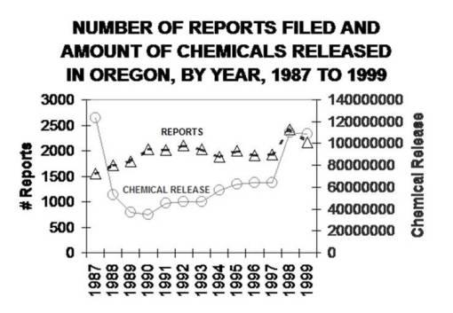 ECSI/TRI Reports per year