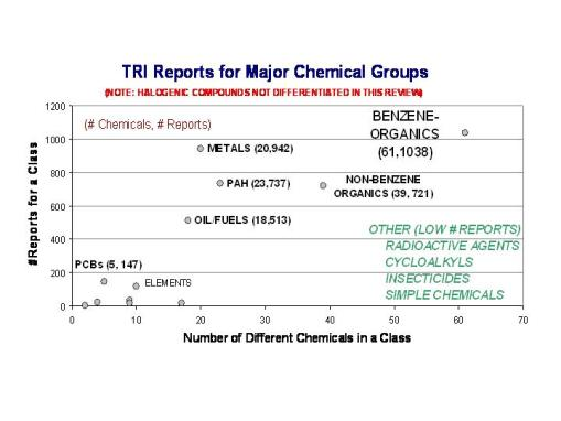 TRI chemicals tested for and reported on, by numbers of chemicals per site for a particular chemical group and numbers of reports filed for that group
