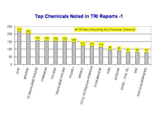 The most tested, most reported chemicals at Oregon TRI sites based on ca. 2000 TRI site information