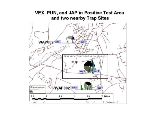 Compairons of Vex-Pun-Jap productivity between a positive site and outlying non positive site