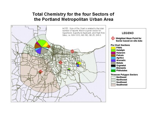 Chemical profiles for the four sectors defined based on Theissen Polygons defined around an ovoid urban region