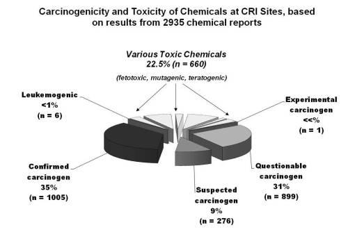 2935CRIchemreports_typesofcarcinogenicity_pie