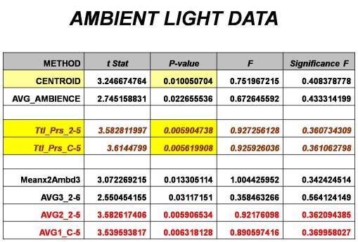 Canopy Light Penetration Readings, Performance of each of the different methods evaluating for analyzing these outcomes