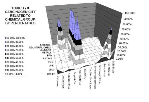 Percentages (note high peaks in several other groups including agritox, petrol, PAH, and VOCs)