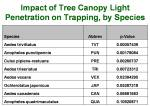 Amount of Impact of Canopy Light Penetration, per Mosquito species