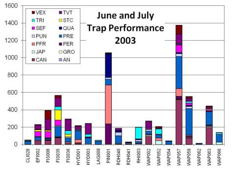 Trap performance during the first two months - Relative Site Productivity.