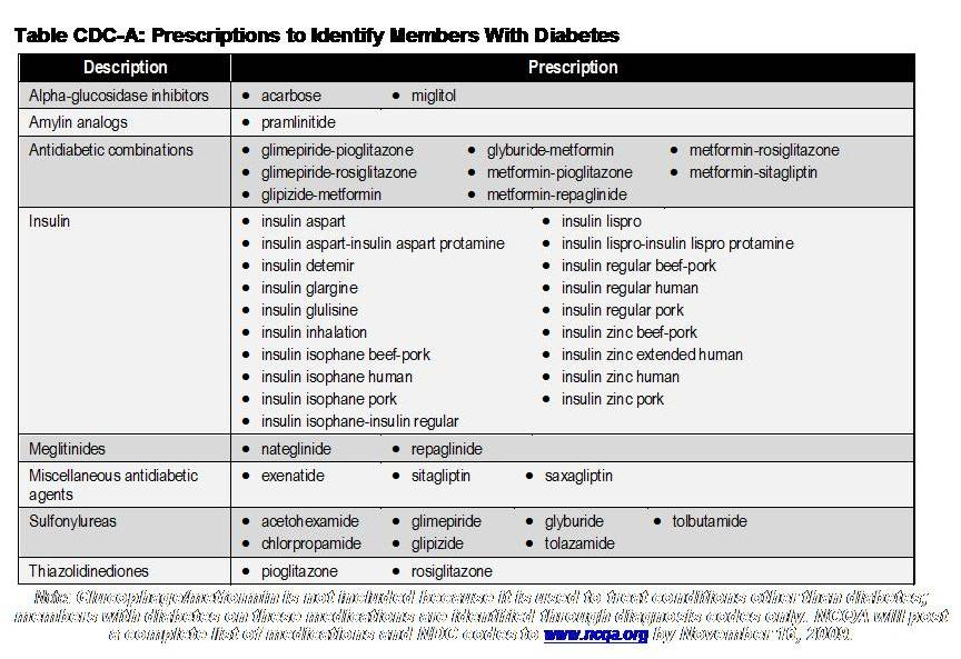 ... such factors as insulin use or the need for non-insulin medications