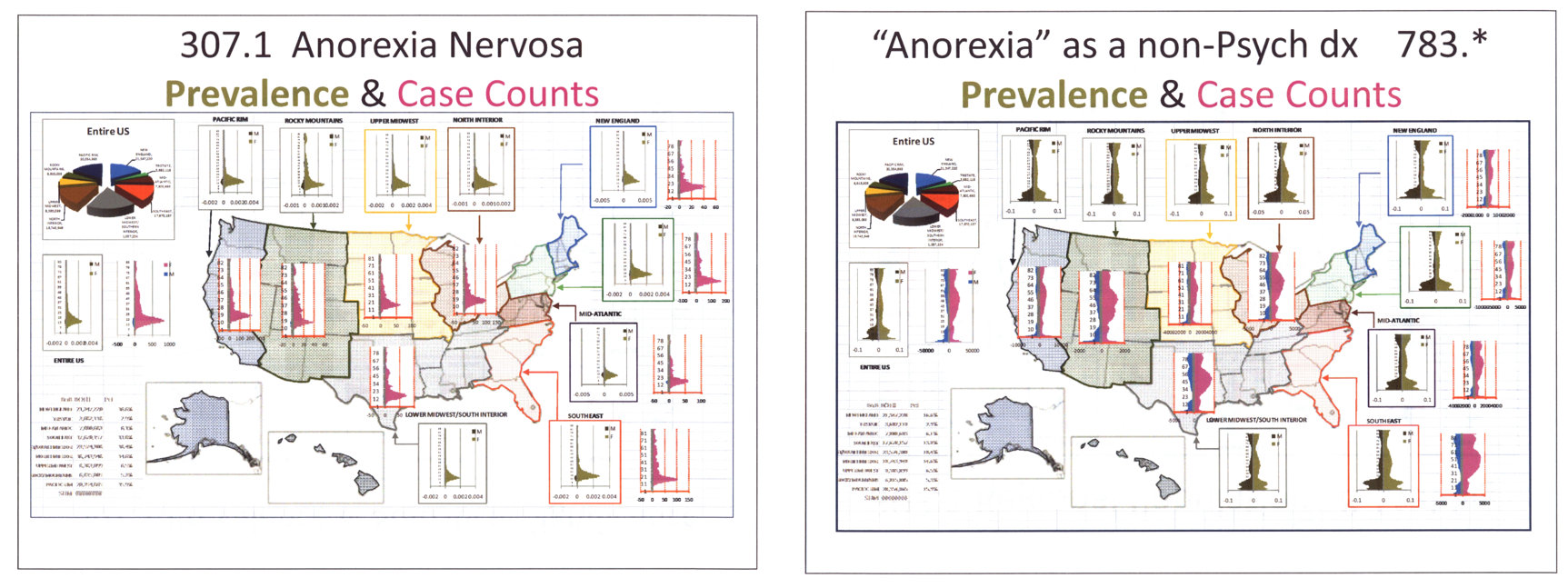 An overview of the causes and prevalence of anorexia nervosa