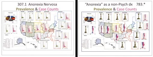 Anorexias