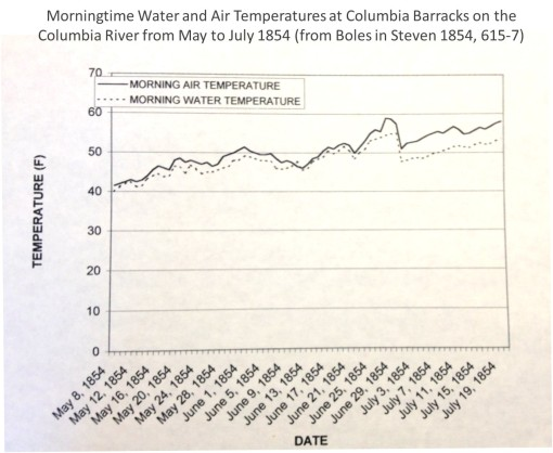 Thesis_1_Weather_NW_MorningtimeAirWaterTemperaturesonColumbiaRiveratColumbiaBarracks