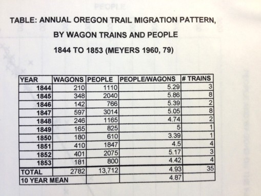 Thesis_3_Demog_OT_OregonTrailTrainsPeopleTable