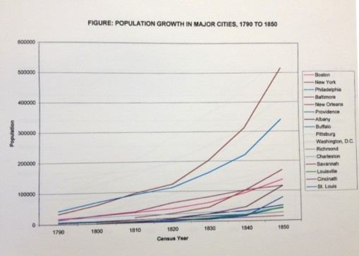 Thesis_3_Demog_US_PopulationGrowth-MajorCities_1790-1850
