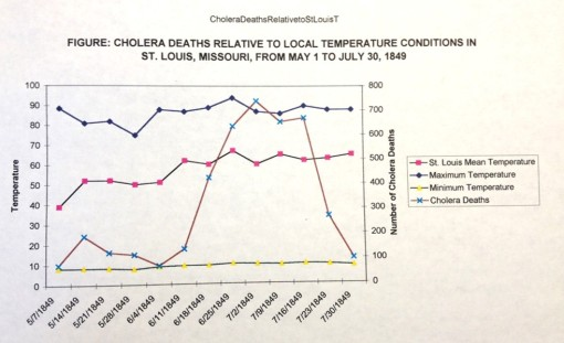 Thesis_5_Epid_Midwest_Cholera_StLouis_DeathsrelativetoMeanMaxMinTemperatures_Page