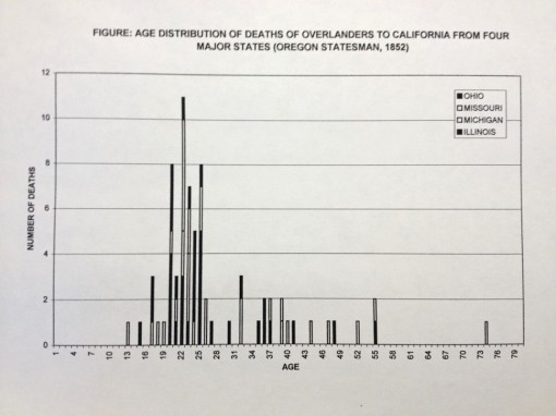 Thesis_5_Epid_OT_deaths_AgeDistributionofTrailDeaths_fromOregonianReports