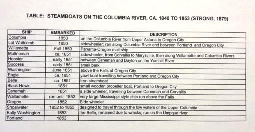 Thesis_5_Transport_NW_SteamboatsontheColumbiaRiver_1840-1853_Strong1879