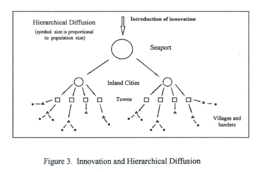 Thesis_Figure3_HierarchicalDiffusionPattern