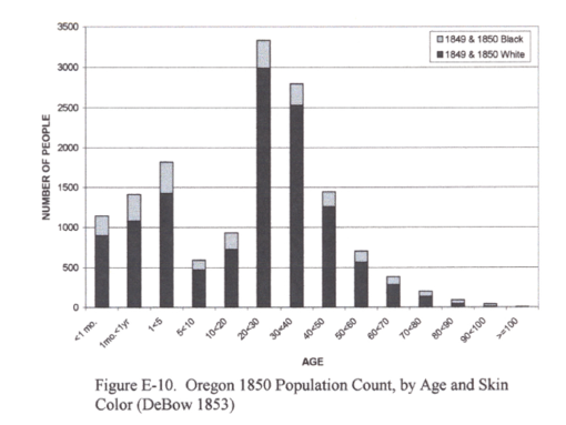 Thesis_FigureE-10_Oregon1850PopulationCount