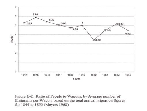 Thesis_FigureE-2_RatioofPeopletoWagonsbyYear_AvgEmigrantsperWagon