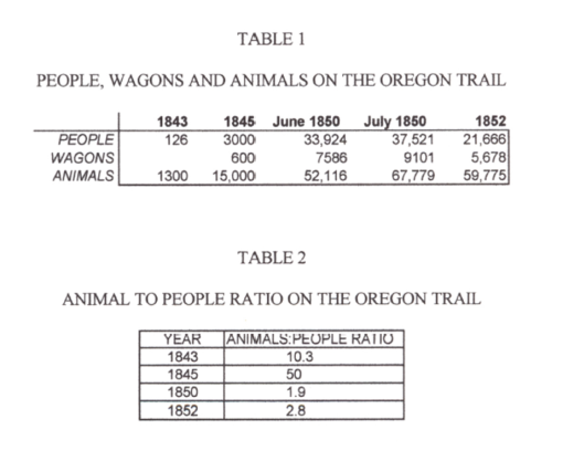 Thesis_Table1-2_People,Wagons,AnimalsontheTrail-AnimaltoPeopleRatio