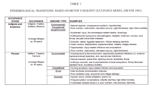 Thesis_Table1a_EpidemiologicalTransitionTheory