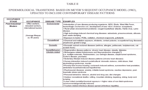 Thesis_Table2_EpidemiologicalTransitionTheory