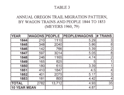 Thesis_Table3_AnnualWagonTrainMigrationpatternsbyTrainsPeople1844-1853