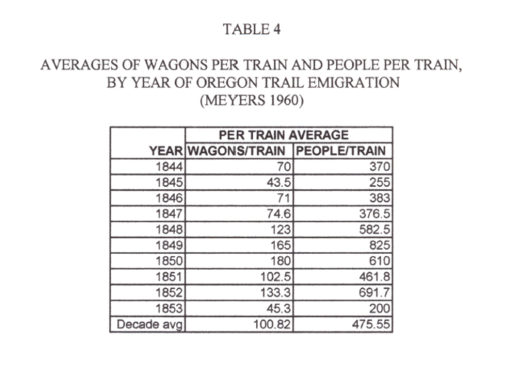 Thesis_Table4_AvgsofWagonPerTrainPeopleperTrain1844-1853