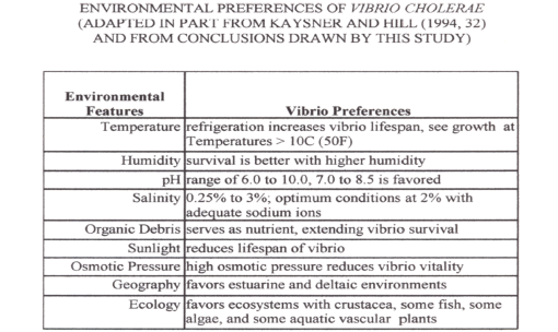 Thesis_Table_EnvironmentalPreferencesforCholera