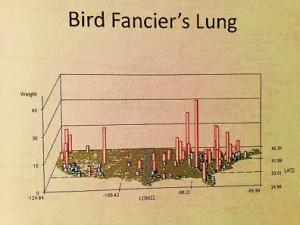 birdfancierslung