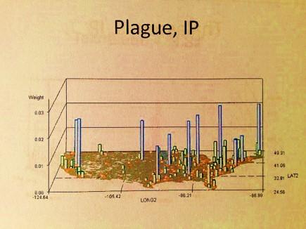 plagueip