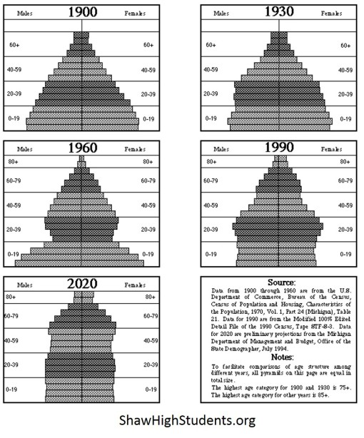 1890Census_PopnPyramids1900-1990