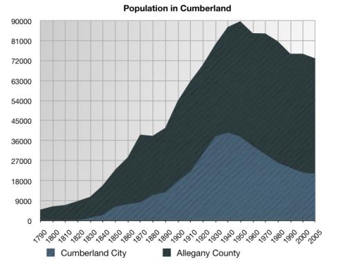 PopulationinCumberland