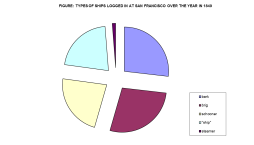 ShipsDockedinSanFrancisco1_PieChart