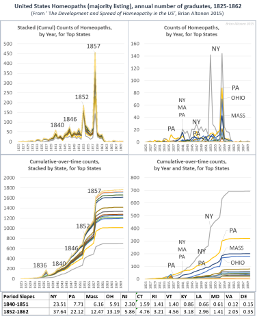 The First Decades Of Homeopathy In The U S Brian Altonen