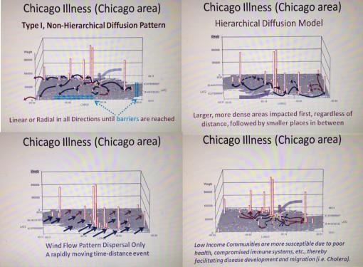 Disease DiffusionProcesses