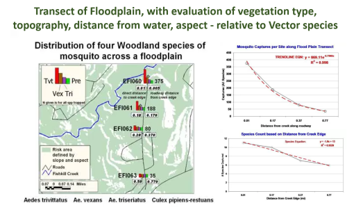 WNV4_TopographyEcologyDistance