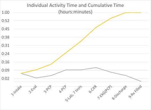 basicpatientevaluation9a_timeunitsofcare
