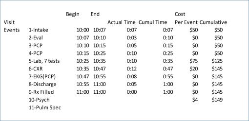 basicpatientevaluation9c_timeunits_graph1