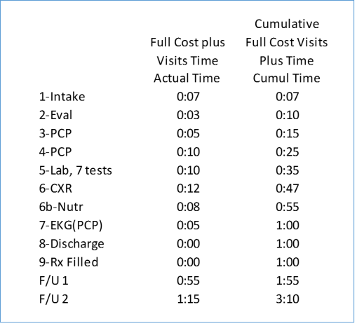 basicpatientevaluation9e_fullcosttimeunits_graph3_v2