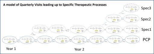 therapeuticprocesses