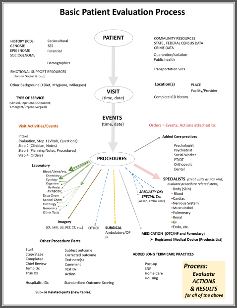therapeuticprocesses_pvep_ptvisitevalprocess