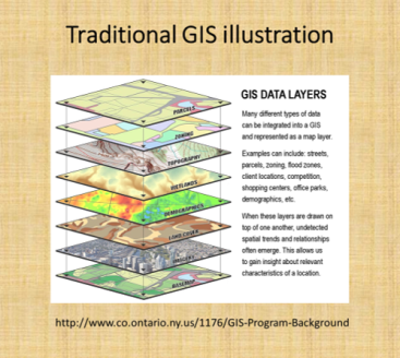 00_TraditionalGISlayers